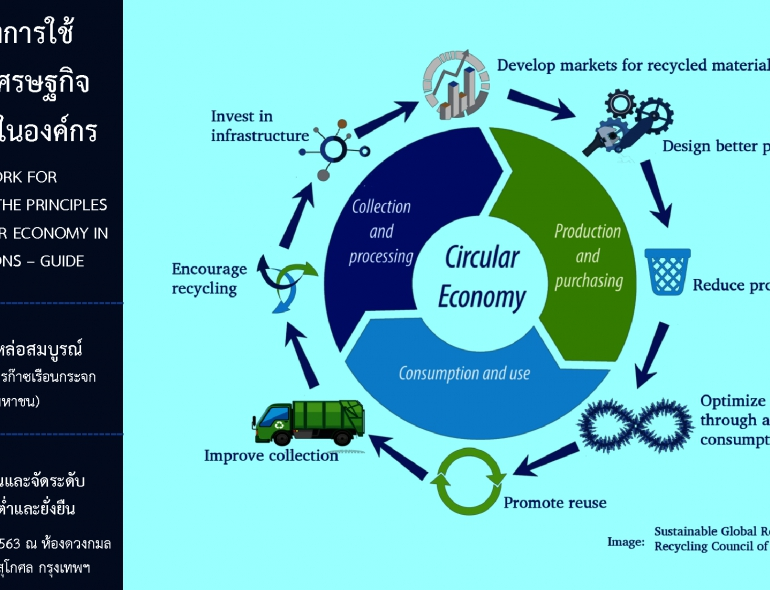 Framework for Implementing The Principles of The Circular Economy in Organizations