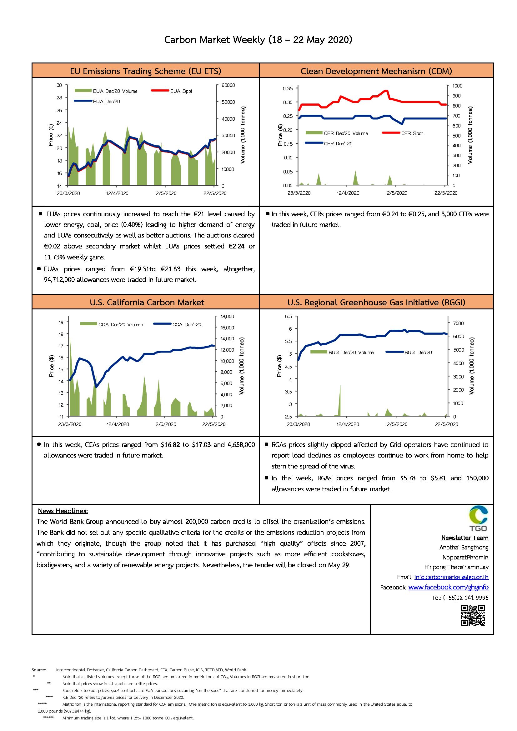 Carbon Market Weekly (18 - 22 May 2020)