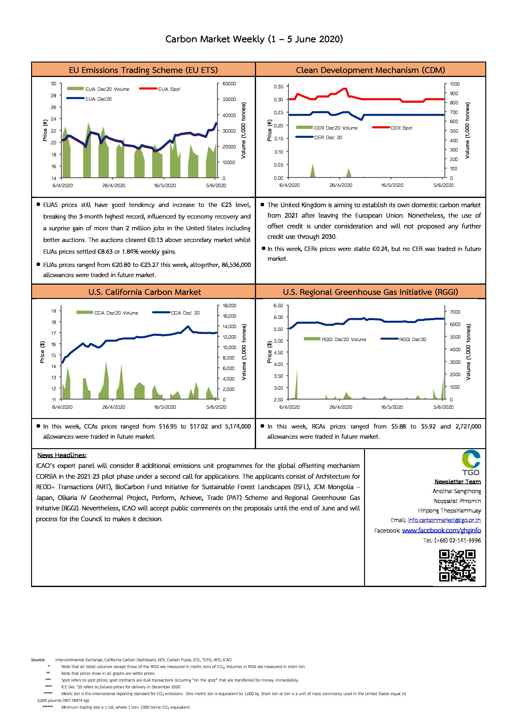 Carbon Market Weekly (1 - 5  June 2020)